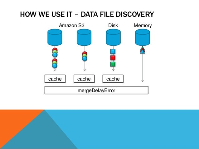 HOW WE USE IT – DATA FILE DISCOVERY Amazon S3  cache  cache  Disk  cache  mergeDelayError  Memory