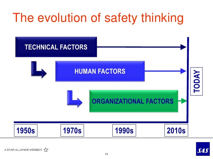The evolution of organizational behavior as