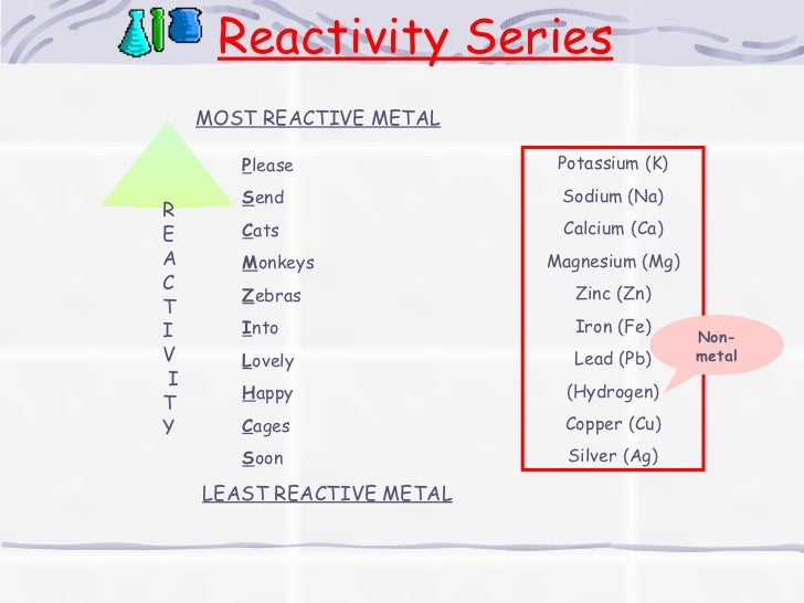 reactivity series of metals and nonmetals pdf