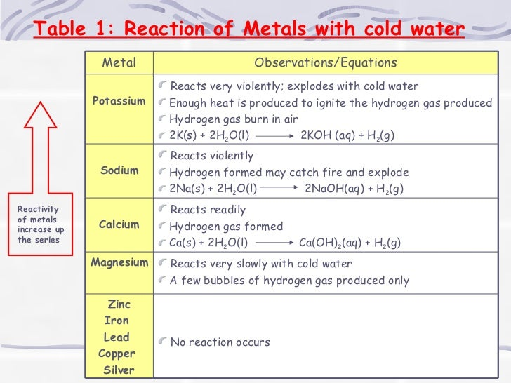 Metals reactivity series table 1 reaction of metals with cold water reactivity urtaz Choice Image