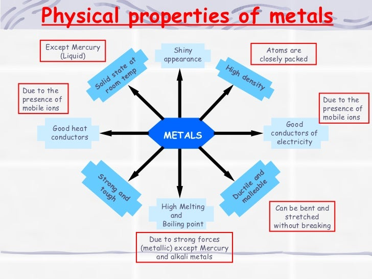 production and properties of metals Metals materials, capabilities extend precision metal leadership  printers to  deliver high-resolution part quality and consistent part properties.