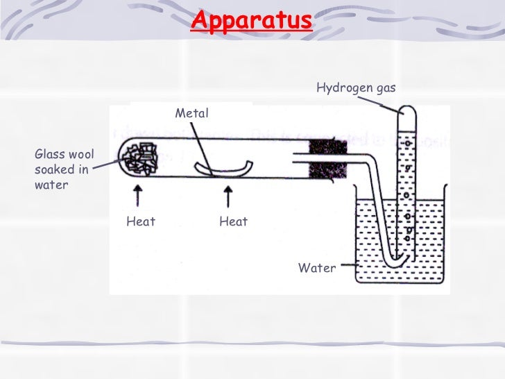 Metals - Reactivity Series