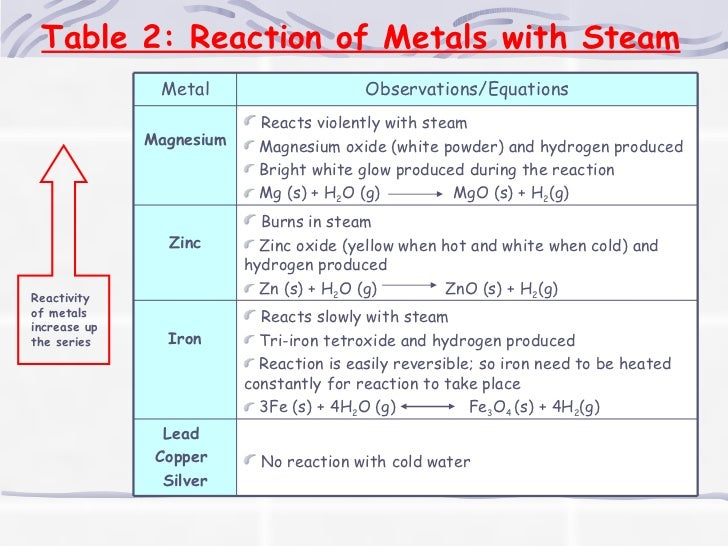 Metals reactivity series table 2 reaction of metals with steam reactivity urtaz Choice Image