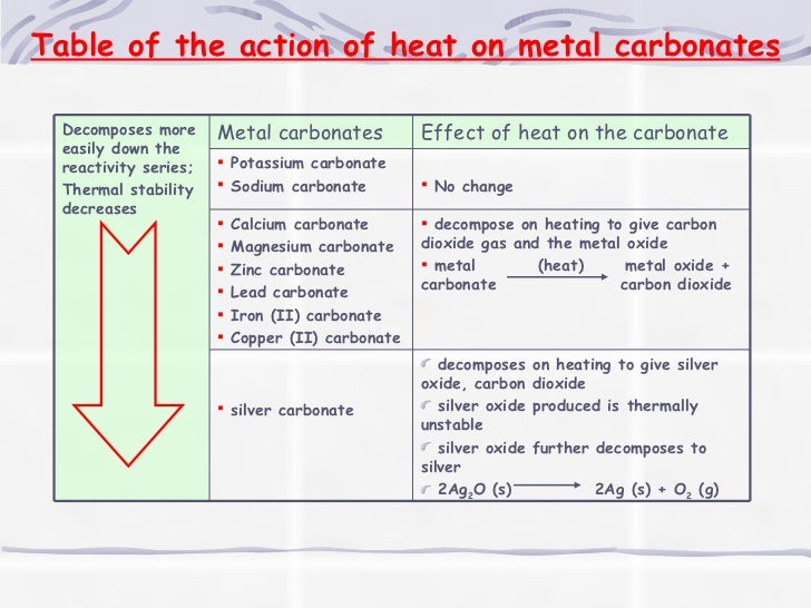 Thermal decomposition of carbonates