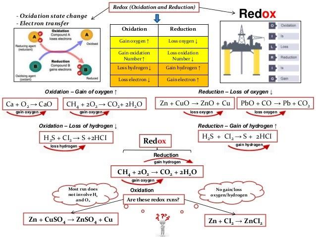 Ib design lab redox reactions