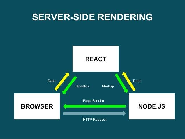 Server side react js book