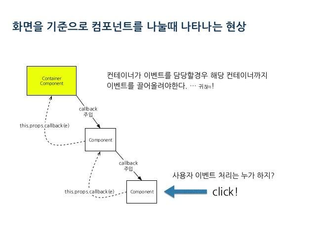 사용자 이벤트 처리는 누가 하지? 화면을 기준으로 컴포넌트를 나눌때 나타나는 현상 click! 컨테이너가 이벤트를 담당할경우 해당 컨테이너까지  이벤트를 끌어올려야한다. … 귀찮아! ) ( ) ( .(. .(. . ....