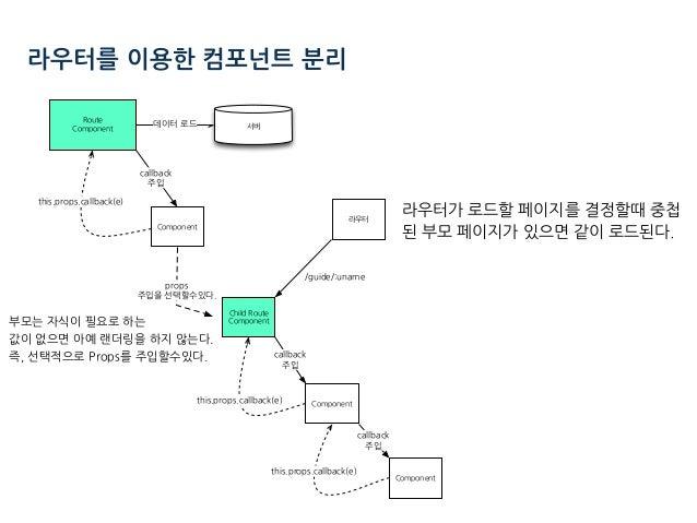 라우터를 이용한 컴포넌트 분리 라우터가 로드할 페이지를 결정할때 중첩 된 부모 페이지가 있으면 같이 로드된다. C ( )( ./ ( )( ./ (/ ( )( ./ ( )( ( )( ./ ( )( : / ( 부모는 자식이...