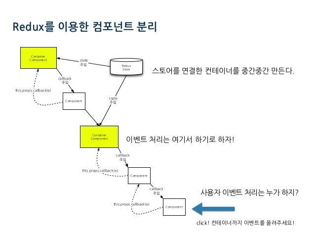 사용자 이벤트 처리는 누가 하지? Redux를 이용한 컴포넌트 분리 click! 컨테이너까지 이벤트를 올려주세요! 스토어를 연결한 컨테이너를 중간중간 만든다. 이벤트 처리는 여기서 하기로 하자! ) ( ). ) ( )....