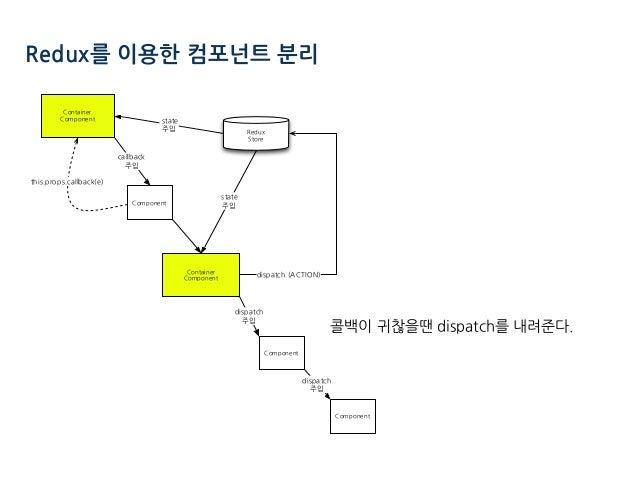 Redux를 이용한 컴포넌트 분리 콜백이 귀찮을땐 dispatch를 내려준다. . . . . . . ) . (