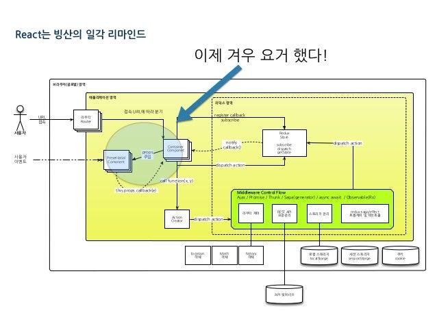 React는 빙산의 일각 리마인드 브라우저(글로벌) 영역 애플리케이션 영역 리덕스 영역 Middleware Control Flow . E A A E A I - E / l pSh / E E EC . )/ )/ pSh MS...