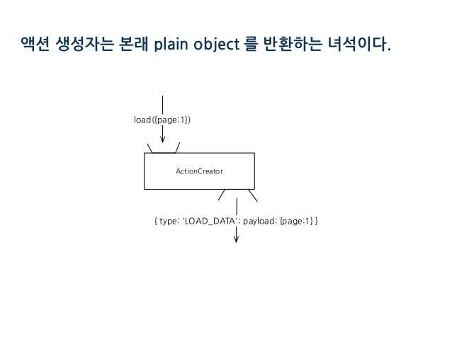 액션 생성자는 본래 plain object 를 반환하는 녀석이다. ' : 1 : ) ( ( : 1