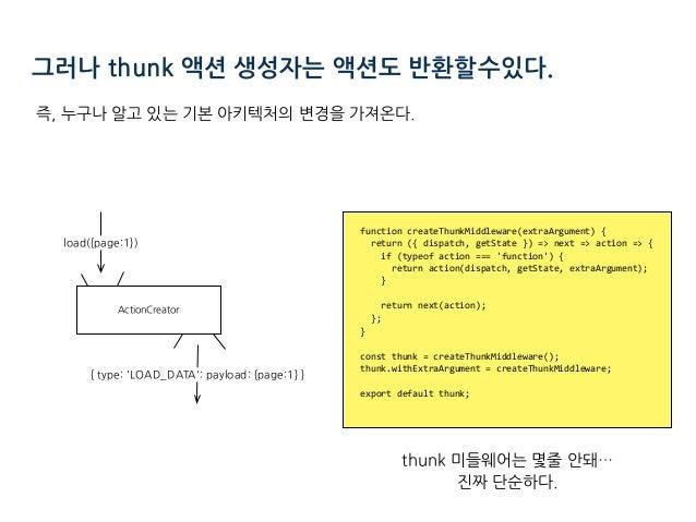 functioncreateThunkMiddleware(extraArgument){ return({dispatch,getState})=>next=>action=>{ if(typeof...