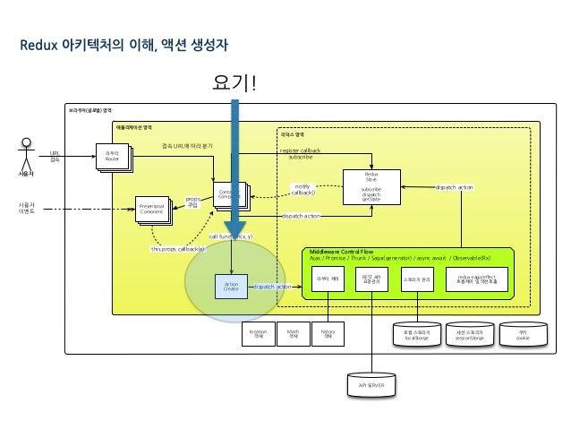 브라우저(글로벌) 영역 애플리케이션 영역 리덕스 영역 Middleware Control Flow . E A A E A I - E / l pSh / E E EC . )/ )/ pSh MS ( A A ( C A EC AA ...