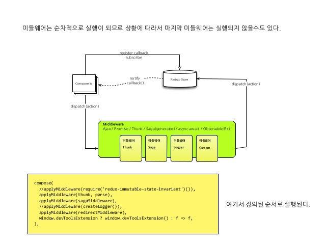 미들웨어는 순차적으로 실행이 되므로 상황에 따라서 마지막 미들웨어는 실행되지 않을수도 있다. compose( //applyMiddleware(require('redux-immutable-state-invar...