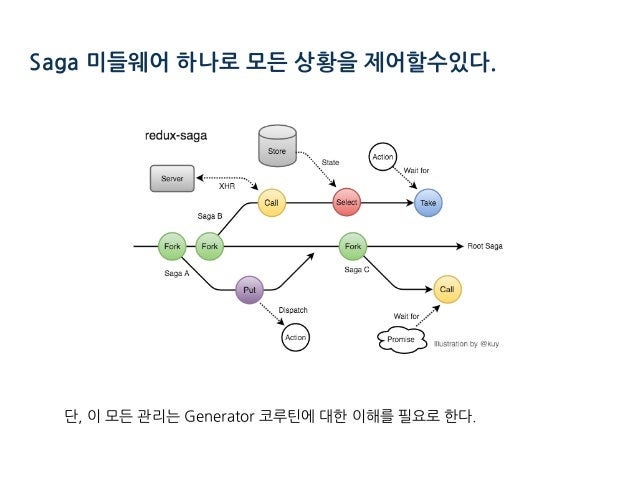 Saga 미들웨어 하나로 모든 상황을 제어할수있다. 단, 이 모든 관리는 Generator 코루틴에 대한 이해를 필요로 한다.
