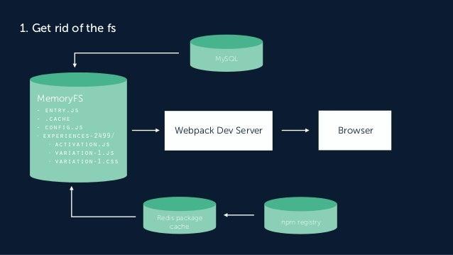 1. Get rid of the fs Webpack Dev Server Browser MemoryFS - entry.js - .cache - config.js - experiences-2499/ - activation....