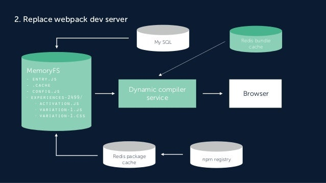 2. Replace webpack dev server Redis package cache npm registry Dynamic compiler service Browser Redis bundle cache My SQL ...