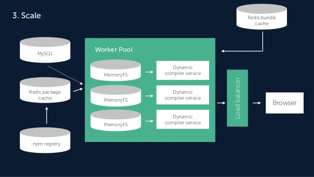 Redis package cache 3. Scale Worker PoolMySQL Dynamic compiler service MemoryFS Loadbalancer MemoryFS MemoryFS Dynamic com...