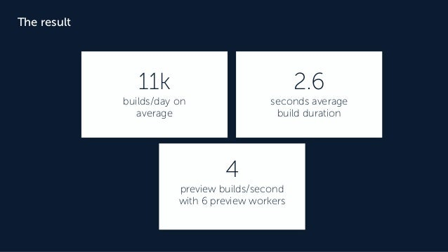 The result 11k builds/day on average 2.6 seconds average build duration 4 preview builds/second with 6 preview workers