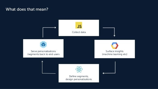 What does that mean? Collect data Surface insights (machine learning etc) Define segments, design personalisations Serve pe...