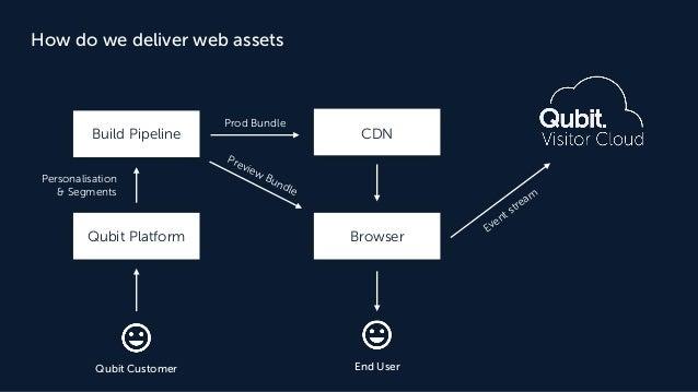 How do we deliver web assets Build Pipeline Qubit Platform CDN Browser End UserQubit Customer Prod Bundle Personalisation ...