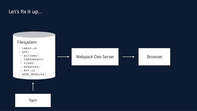 Filesystem - index.js - app/ - actions/ - components/ - views/ - reducers/ - App.js - node_modules/ Yarn Webpack Dev Serve...