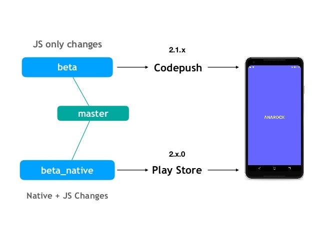 Minor (2.5.x) Major (2.6.0) All PRs that will go in CodePush Update Native release Beta Beta Native