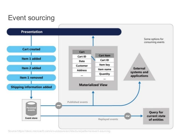Why to use event sourcing? ● Build specific materialized views for different business domains ● Capture intent of the data...
