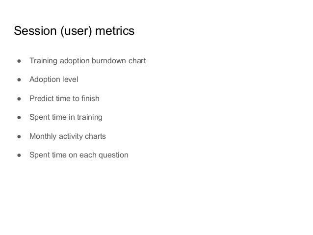 Training (group) metrics ● Training adoption burndown chart ● Aggregated students activity ● Adoption level for group ● etc