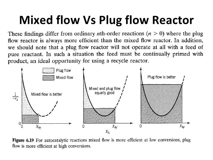 plug flow reactor Dynamic mass balance in plug flow reactor up vote 6 down vote favorite 1 so i would like to ask you about a problem i encountered the case study goes like this: i want to study species distribution inside a packed bed reactor, at first at steady state but eventually what interests me is the dynamic behavior of the reactor the reactants are.