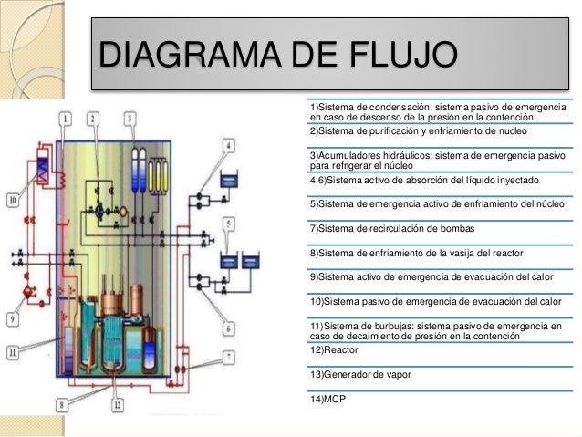 Reactor klt 40s diagrama de flujo ccuart Image collections