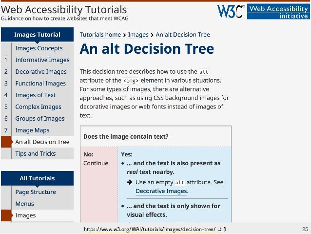 25https://www.w3.org/WAI/tutorials/images/decision-tree/ より