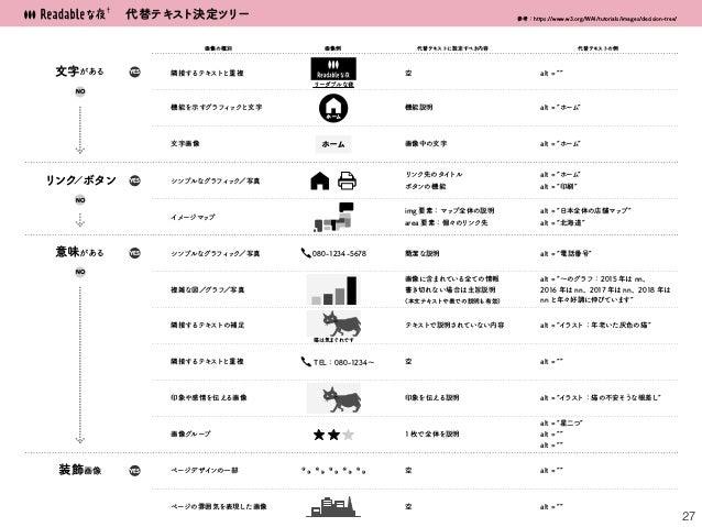 27 代替テキスト決定ツリー 参考:https://www.w3.org/WAI/tutorials/images/decision-tree/ 文字がある リンク/ボタン 意味がある 隣接するテキストと重複 装飾画像 機能を示すグラフィックと...