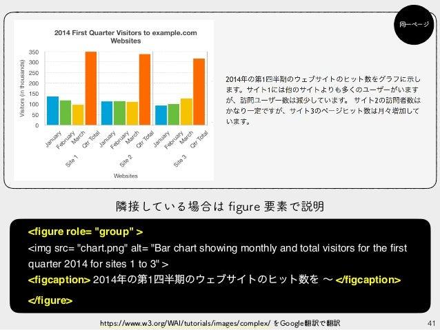 "41https://www.w3.org/WAI/tutorials/images/complex/ をGoogle翻訳で翻訳 同一ページ <figure role= ""group"" > <img src= ""chart.png"" alt= ""B..."