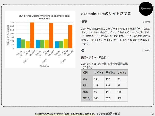 42https://www.w3.org/WAI/tutorials/images/complex/ をGoogle翻訳で翻訳 同一ページ