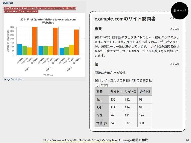 44https://www.w3.org/WAI/tutorials/images/complex/ をGoogle翻訳で翻訳 別ページ