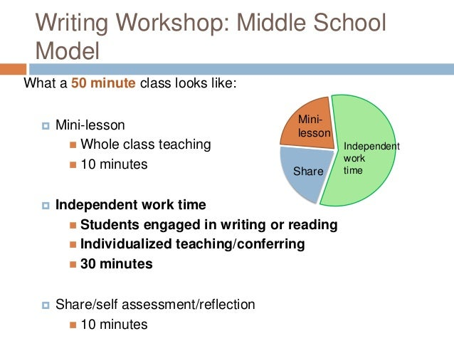 Writing Workshop, Part 3: A Reflection