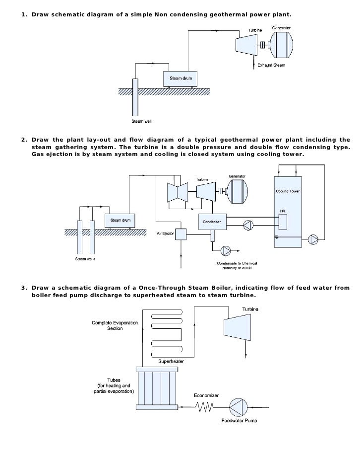 1. Draw schematic diagram of a simple Non condensing geothermal power plant.     2. Draw the plant lay-out and flow diagra...