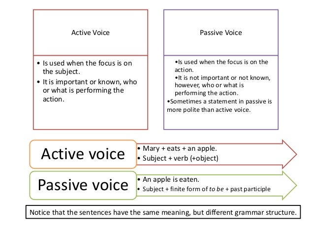 define passive voice essay Free and custom essays at essaypediacom take a look at written paper - active and passive voice.