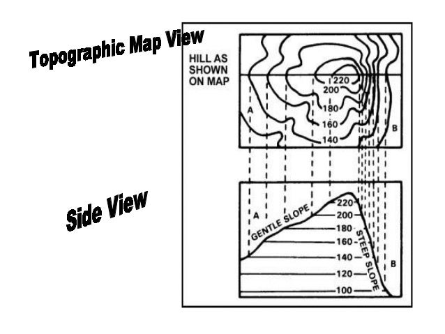 Reading A Topographic Map - Reading topographic maps