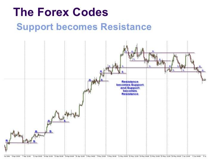 Forex 1 minute patterns