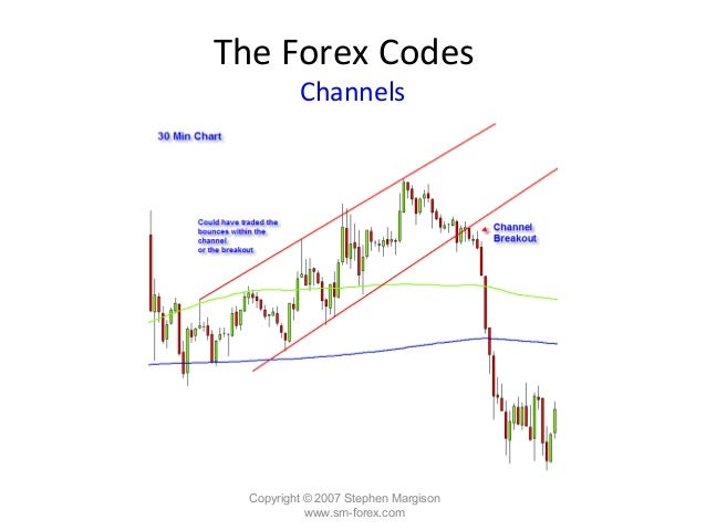 Reading forex charts
