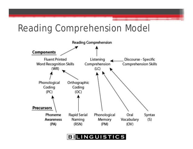 the difficulties in reading comprehension of But what is lesser known is that vision problems are the fourth most prevalent class of disability in the united states and one of the most prevalent conditions in poor reading comprehension eye coordination problems (inability to coordinate the eyes together effectively) holds things very.