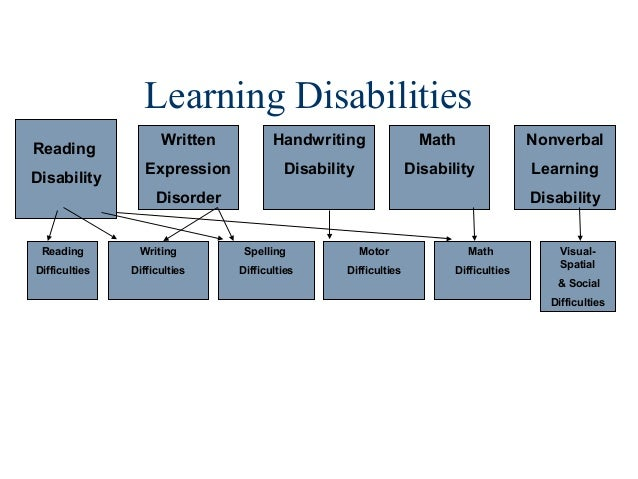 seven organizational learning disabilities Learning disabilities, or learning disorders, are an umbrella term for a wide  variety of  poor organizational skills (bedroom, homework, desk is messy and.