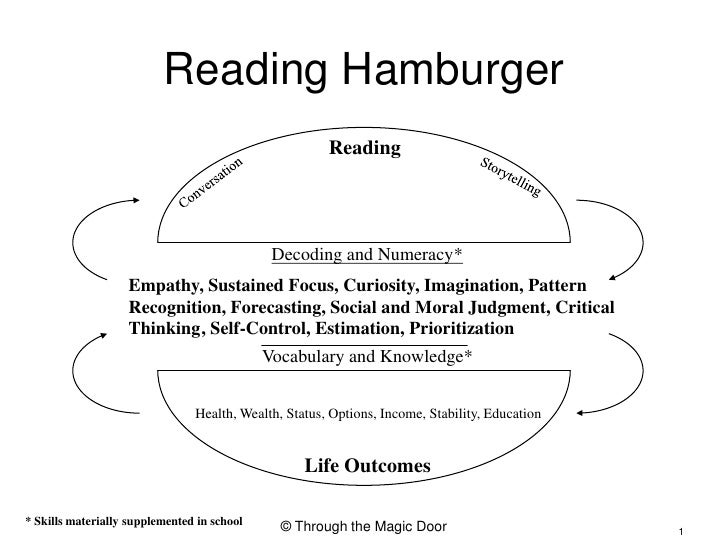 Reading Hamburger<br />Reading<br />Storytelling<br />Conversation<br />Decoding and Numeracy*<br />Empathy, Sustained Foc...