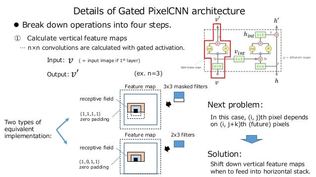 Details of Gated PixelCNN architecture  Break down operations into four steps. ① Calculate vertical feature maps … n×n co...