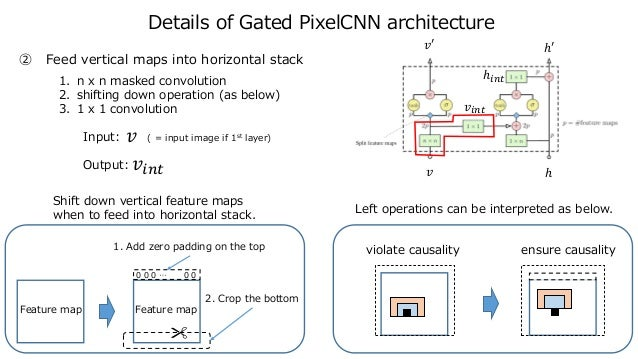 0 0 0 … 0 0 𝑣 𝑣′ ℎ ℎ′ 𝑣𝑖𝑛𝑡 ℎ𝑖𝑛𝑡 Details of Gated PixelCNN architecture ② Feed vertical maps into horizontal stack 1. n x n...