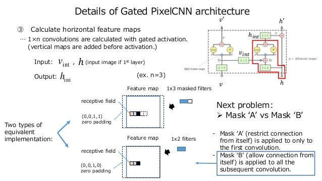 Details of Gated PixelCNN architecture 𝑣 𝑣′ ℎ ℎ′ 𝑣𝑖𝑛𝑡 ℎ𝑖𝑛𝑡 Feature map 1x3 masked filters receptive field (0,0,1,1) zero p...