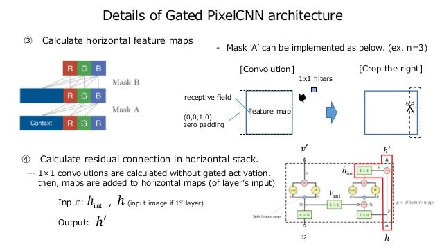 𝑣 𝑣′ ℎ ℎ′ Details of Gated PixelCNN architecture ④ Calculate residual connection in horizontal stack. … 1×1 convolutions a...